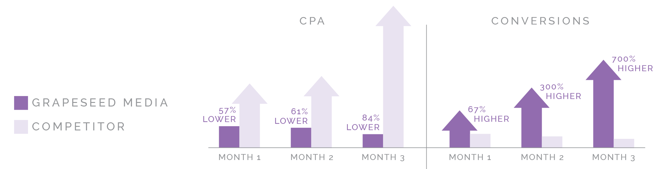 CPA & Conversions