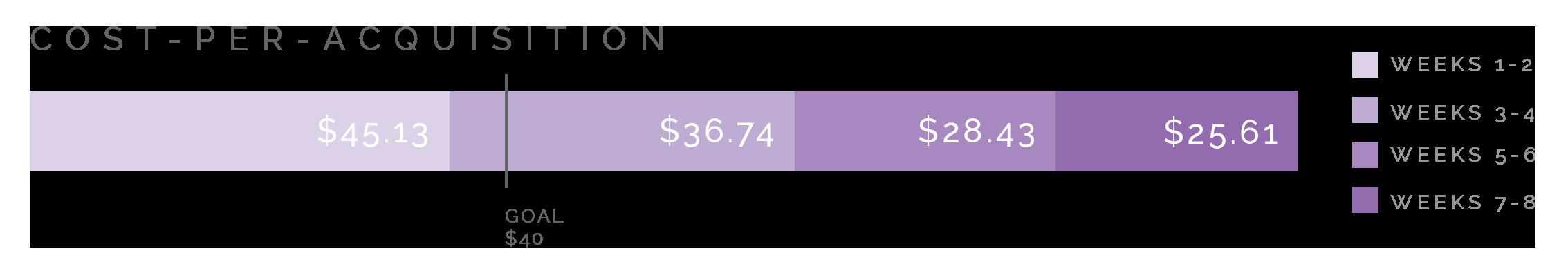 Cost Per Acquisition